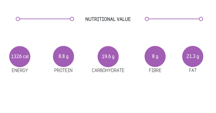 Nutritional Info Blog (1).png
