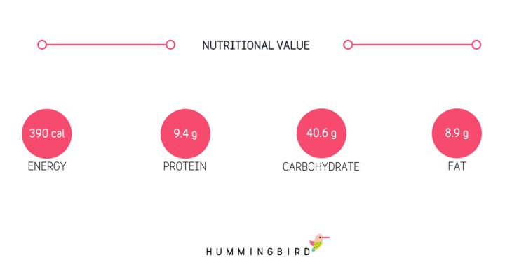 Nutritional Info Blog